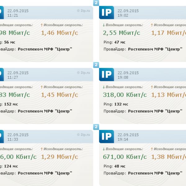 Реальная скорость интернета от Ростелеком ADSL даже ниже (утро/вечер)